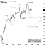 Bank Nifty can Decline Towards 29921-29497 Soon