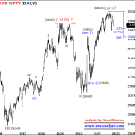 Fresh Elliott Wave Outlook of Bank Nifty for 20 January 2020 Onward