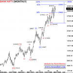 Fresh Elliott Wave Analysis of Bank Nifty on All Time Frame Charts