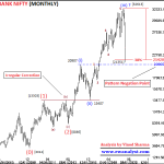 Bank Nifty Analysis, Outlook and Important levels on All Time Frame Charts