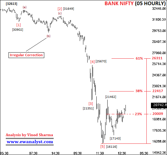 Elliott wave counts of Bank Nifty on 05 Hourly chart