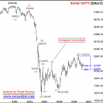Elliot Wave Analysis of Bank Nifty for 10 August 2020