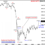 Bank Nifty Analysis, Outlook and Important levels for 31 August 2020